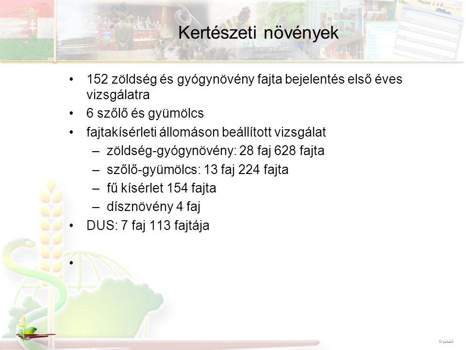 Kertészeti növények 152 zöldség és gyógynövény fajta bejelentés első éves vizsgálatra 6 szőlő és gyümölcs fajtakísérleti állomáson beállított vizsgálat –zöldség-gyógynövény: 28 faj 628 fajta –szőlő-gyümölcs: 13 faj 224 fajta –fű kísérlet 154 fajta –dísznövény 4 faj DUS: 7 faj 113 fajtája
