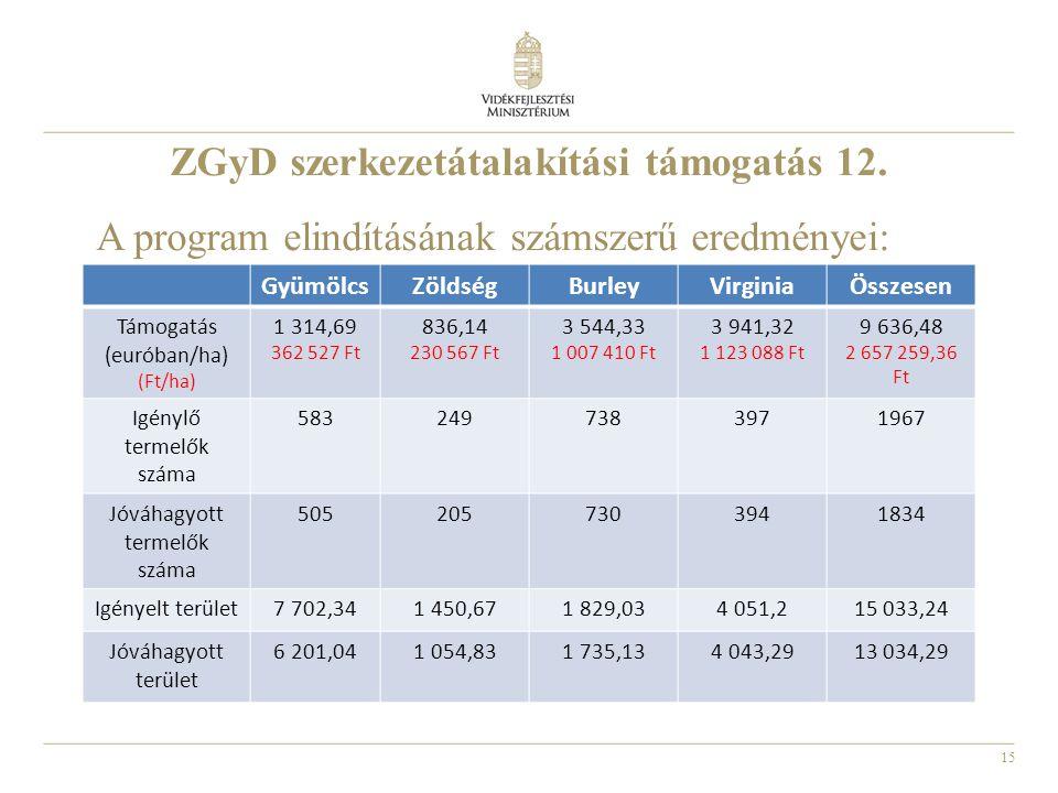 15 ZGyD szerkezetátalakítási támogatás 12. A program elindításának számszerű eredményei: GyümölcsZöldségBurleyVirginiaÖsszesen Támogatás (euróban/ha)