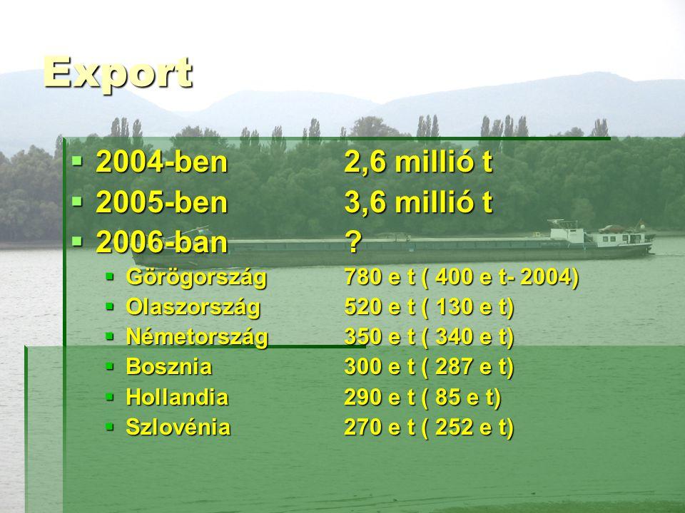 Export  2004-ben 2,6 millió t  2005-ben3,6 millió t  2006-ban.