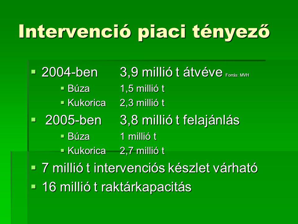 Intervenció piaci tényező  2004-ben 3,9 millió t átvéve Forrás: MVH  Búza 1,5 millió t  Kukorica 2,3 millió t  2005-ben 3,8 millió t felajánlás  Búza 1 millió t  Kukorica 2,7 millió t  7 millió t intervenciós készlet várható  16 millió t raktárkapacitás
