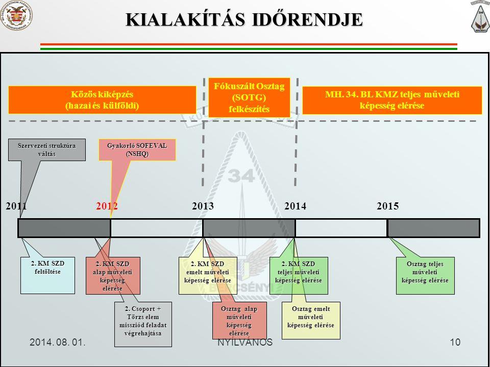 2014. 08. 01.NYÍLVÁNOS10 KIALAKÍTÁS IDŐRENDJE 20112012201520132014 2. KM SZD feltöltése 2. Csoport + Törzs elem missziód feladat végrehajtása 2. KM SZ