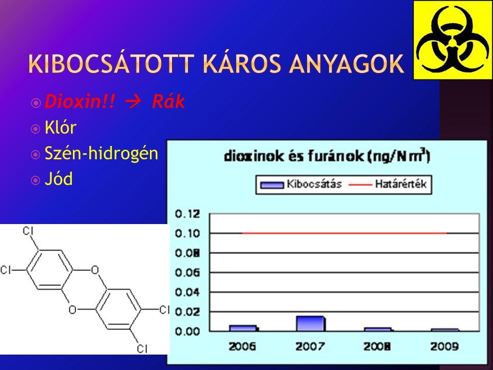  Dioxin!!  Rák  Klór  Szén-hidrogén  Jód