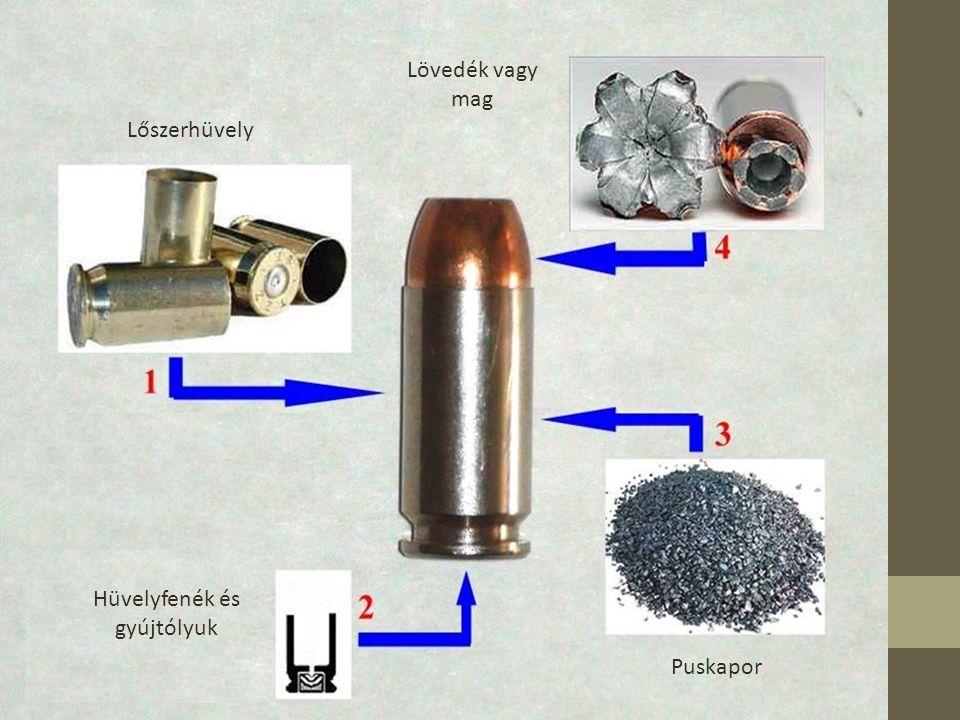 Puskapor Lőszerhüvely Hüvelyfenék és gyújtólyuk Lövedék vagy mag