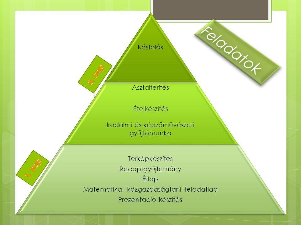 Kóstolás Asztalterítés Ételkészítés Irodalmi és képzőművészeti gyűjtőmunka Térképkészítés Receptgyűjtemény Étlap Matematika- közgazdaságtani feladatlap Prezentáció készítés