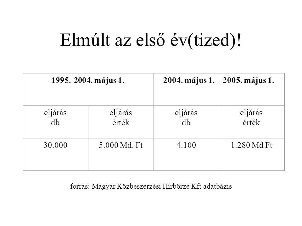 Elmúlt az első év(tized). 1995.-2004. május 1.2004.