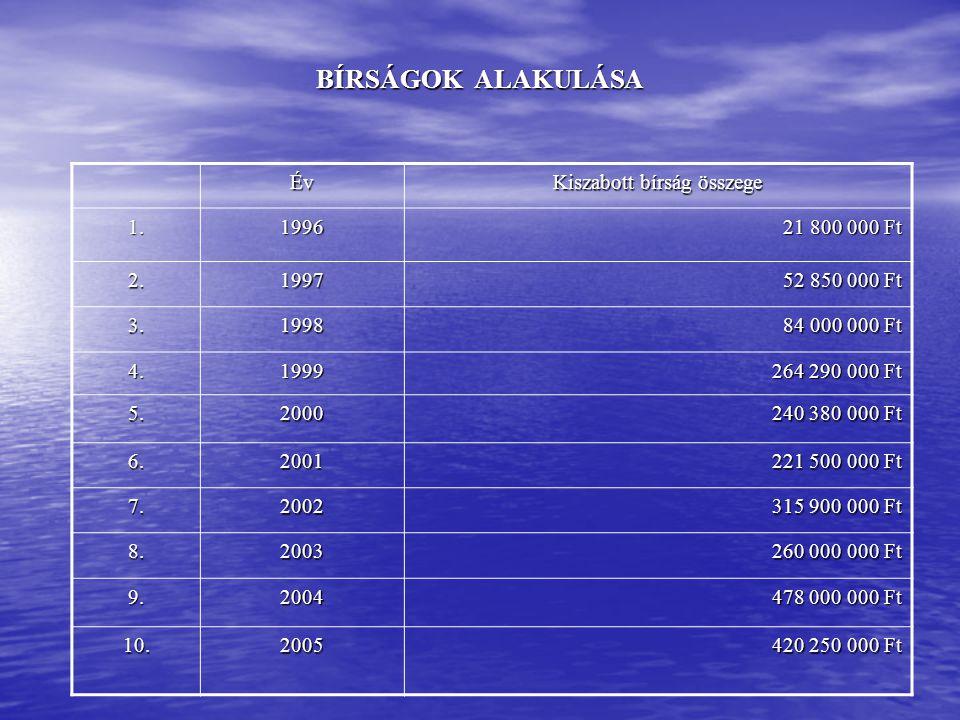 BÍRSÁGOK ALAKULÁSA Év Kiszabott bírság összege 1.1996 21 800 000 Ft 2.1997 52 850 000 Ft 3.1998 84 000 000 Ft 4.1999 264 290 000 Ft 5.2000 240 380 000