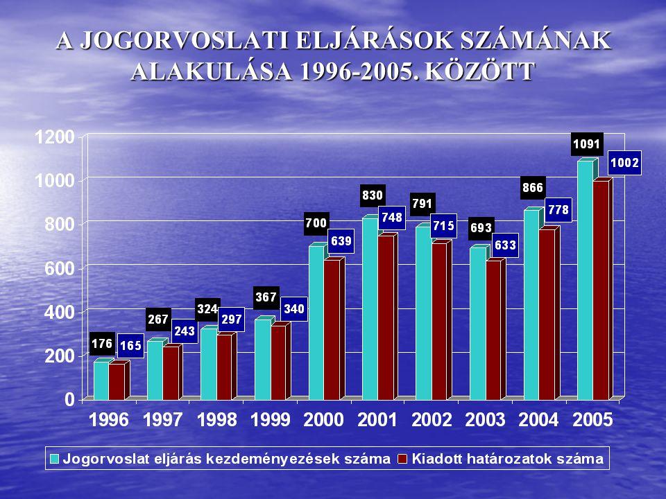 A JOGORVOSLATI ELJÁRÁSOK SZÁMÁNAK ALAKULÁSA 1996-2005. KÖZÖTT