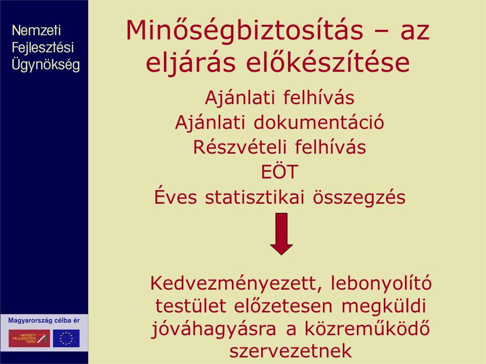 Minőségbiztosítás – az eljárás előkészítése Ajánlati felhívás Ajánlati dokumentáció Részvételi felhívás EÖT Éves statisztikai összegzés Kedvezményezet