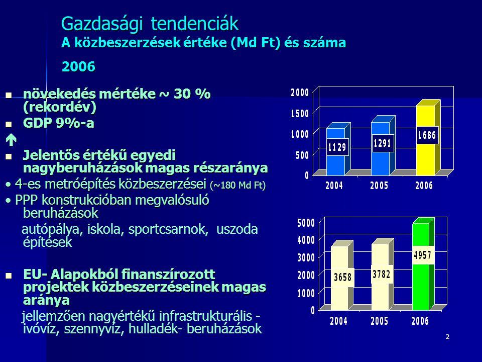2 Gazdasági tendenciák A közbeszerzések értéke (Md Ft) és száma 2006 növekedés mértéke ~ 30 % (rekordév) növekedés mértéke ~ 30 % (rekordév) GDP 9%-a GDP 9%-a Jelentős értékű egyedi nagyberuházások magas részaránya Jelentős értékű egyedi nagyberuházások magas részaránya 4-es metróépítés közbeszerzései (~180 Md Ft) 4-es metróépítés közbeszerzései (~180 Md Ft) PPP konstrukcióban megvalósuló beruházások PPP konstrukcióban megvalósuló beruházások autópálya, iskola, sportcsarnok, uszoda építések EU- Alapokból finanszírozott projektek közbeszerzéseinek magas aránya EU- Alapokból finanszírozott projektek közbeszerzéseinek magas aránya jellemzően nagyértékű infrastrukturális - ivóvíz, szennyvíz, hulladék- beruházások