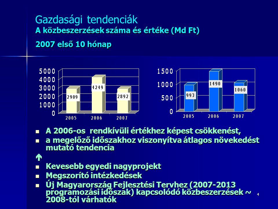 4 A közbeszerzések száma és értéke (Md Ft) 2007 első 10 hónap Gazdasági tendenciák A közbeszerzések száma és értéke (Md Ft) 2007 első 10 hónap A 2006-os rendkívüli értékhez képest csökkenést, A 2006-os rendkívüli értékhez képest csökkenést, a megelőző időszakhoz viszonyítva átlagos növekedést mutató tendencia a megelőző időszakhoz viszonyítva átlagos növekedést mutató tendencia Kevesebb egyedi nagyprojekt Kevesebb egyedi nagyprojekt Megszorító intézkedések Megszorító intézkedések Új Magyarország Fejlesztési Tervhez (2007-2013 programozási időszak) kapcsolódó közbeszerzések ~ 2008-tól várhatók Új Magyarország Fejlesztési Tervhez (2007-2013 programozási időszak) kapcsolódó közbeszerzések ~ 2008-tól várhatók