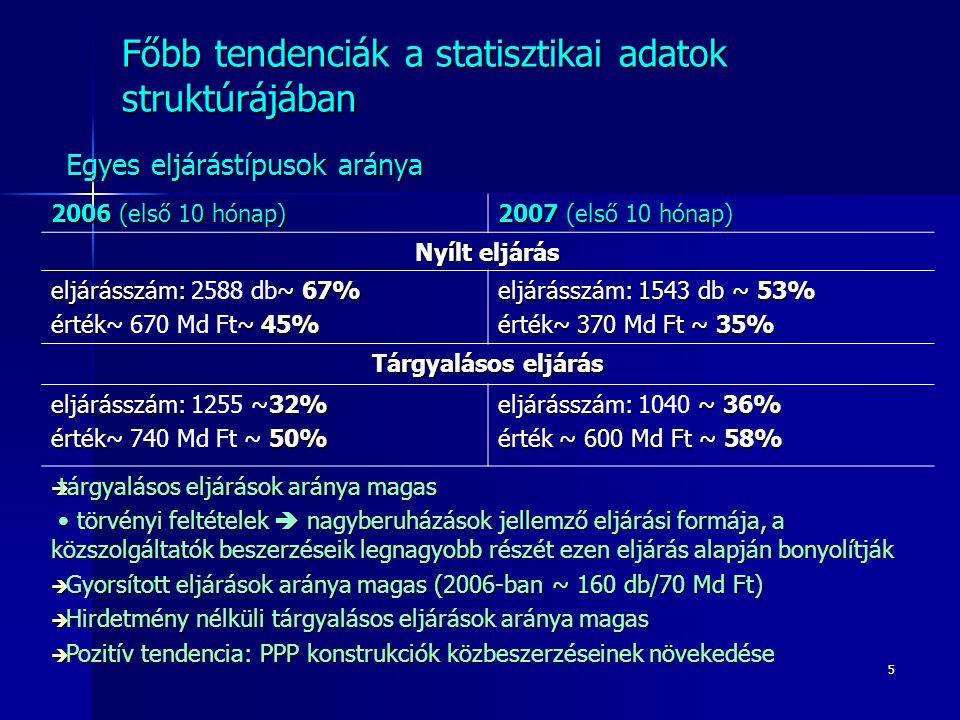 5 Főbb tendenciák a statisztikai adatok struktúrájában Egyes eljárástípusok aránya 2006 (első 10 hónap) 2007 (első 10 hónap) Nyílt eljárás eljárásszám