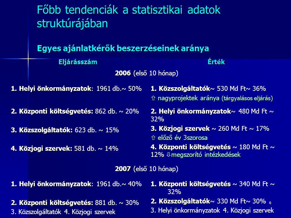 6 Főbb tendenciák a statisztikai adatok struktúrájában Egyes ajánlatkérők beszerzéseinek aránya EljárásszámÉrték 2006 2006 (első 10 hónap) 1. Helyi ön