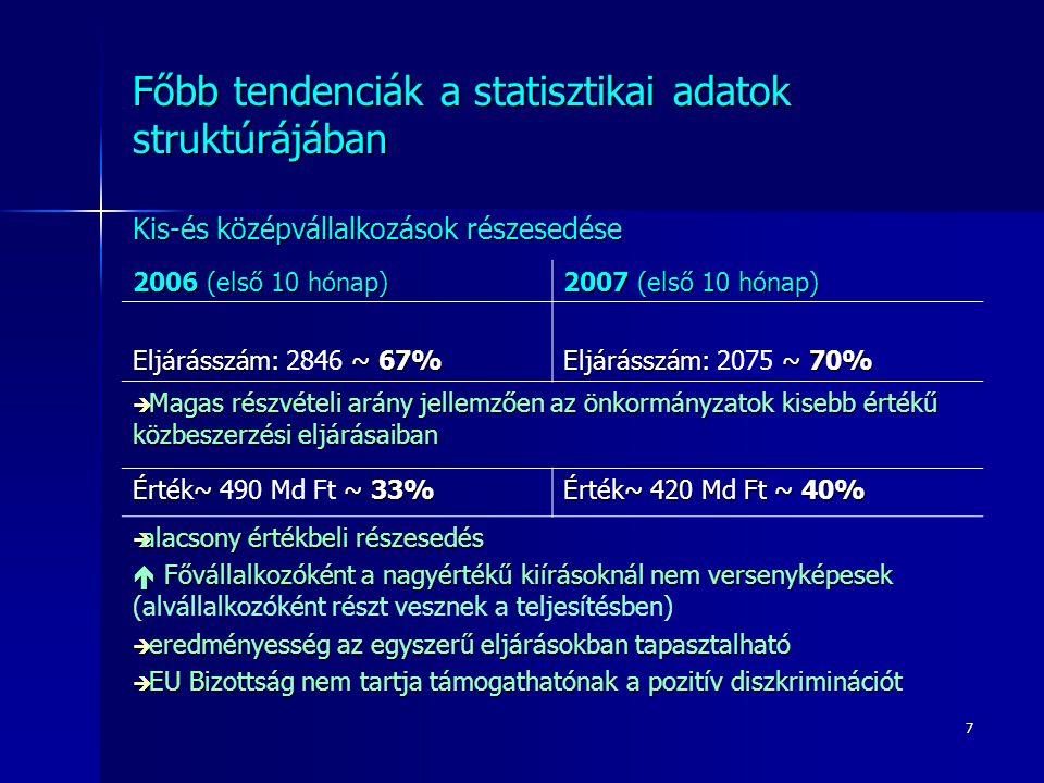 7 Főbb tendenciák a statisztikai adatok struktúrájában Kis-és középvállalkozások részesedése 2006 (első 10 hónap) 2007 (első 10 hónap) Eljárásszám: ~ 67% Eljárásszám: 2846 ~ 67% Eljárásszám: ~ 70% Eljárásszám: 2075 ~ 70%  Magas részvételi arány jellemzően az önkormányzatok kisebb értékű közbeszerzési eljárásaiban Érték~ ~ 33% Érték~ 490 Md Ft ~ 33% Érték~ 420 Md Ft ~ 40%  alacsony értékbeli részesedés  Fővállalkozóként a nagyértékű kiírásoknál nem versenyképesek  Fővállalkozóként a nagyértékű kiírásoknál nem versenyképesek (alvállalkozóként részt vesznek a teljesítésben)  eredményesség az egyszerű eljárásokban tapasztalható  EU Bizottság nem tartja támogathatónak a pozitív diszkriminációt