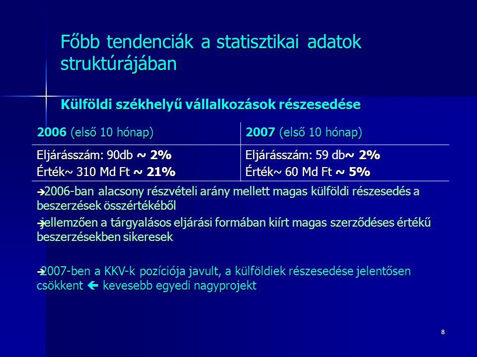 8 Főbb tendenciák a statisztikai adatok struktúrájában Külföldi székhelyű vállalkozások részesedése 2006 (első 10 hónap) 2007 (első 10 hónap) Eljáráss