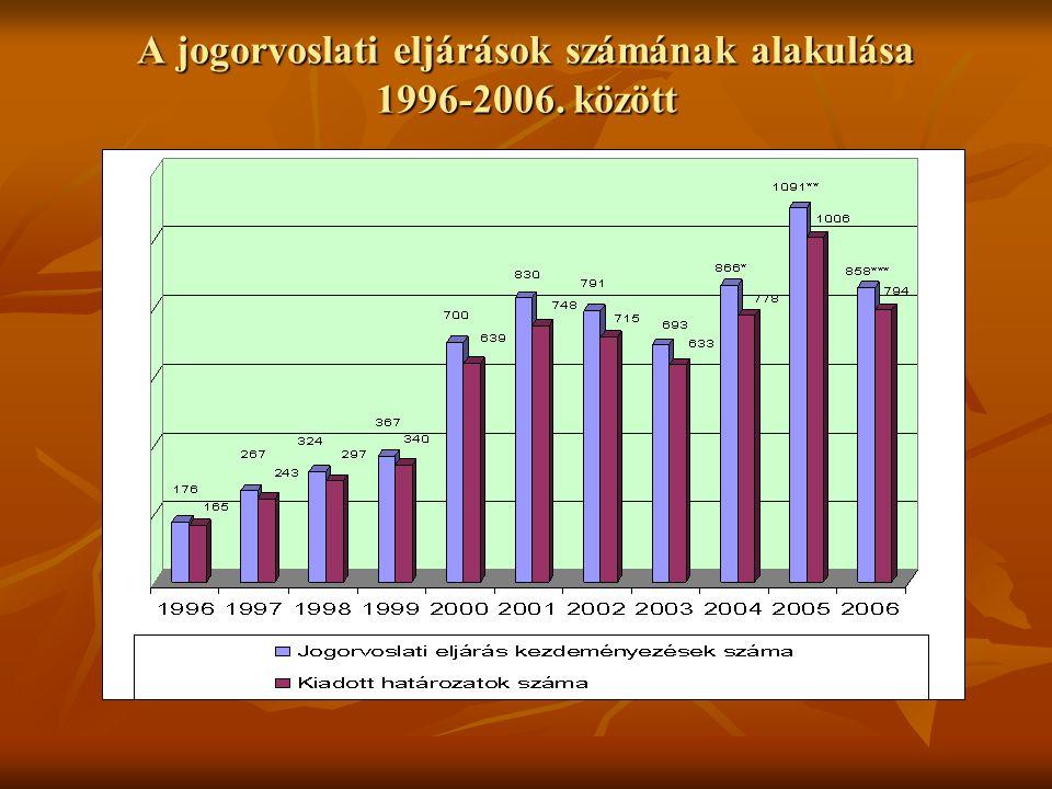 A jogorvoslati eljárások számának alakulása 1996-2006. között