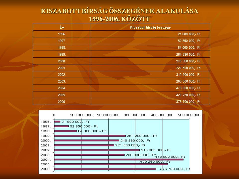 KISZABOTT BÍRSÁG ÖSSZEGÉNEK ALAKULÁSA 1996-2006. KÖZÖTT ÉvKiszabott bírság összege 1996.21 800 000,- Ft 1997.52 850 000,- Ft 1998.84 000 000,- Ft 1999