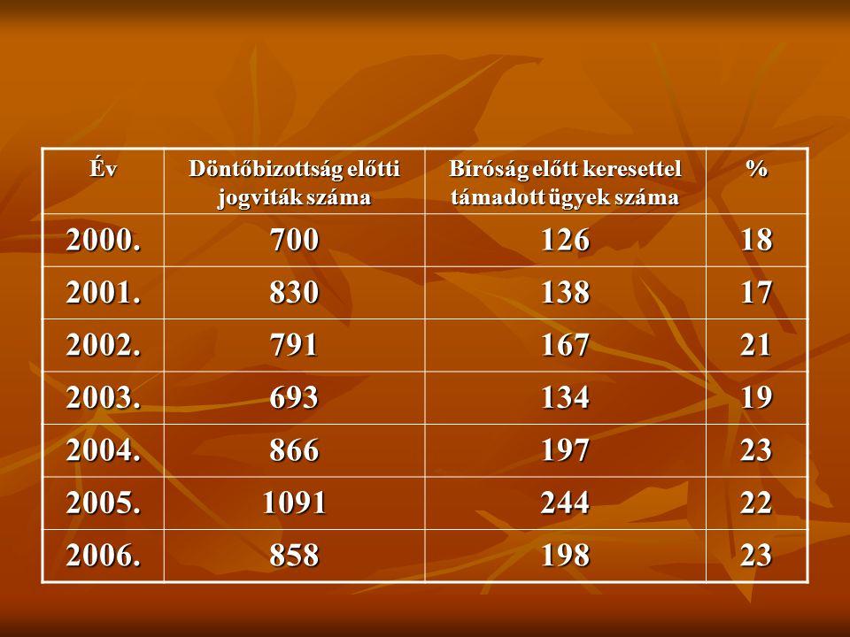 Év Döntőbizottság előtti jogviták száma Bíróság előtt keresettel támadott ügyek száma % 2000.70012618 2001.83013817 2002.79116721 2003.69313419 2004.8