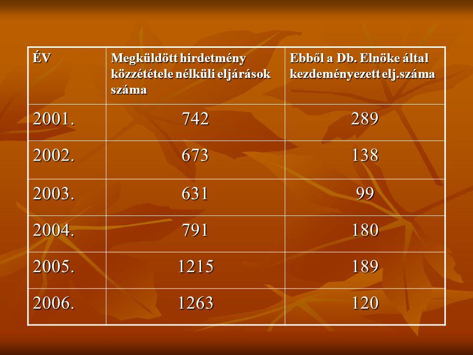 ÉV Megküldött hirdetmény közzététele nélküli eljárások száma Ebből a Db. Elnöke által kezdeményezett elj.száma 2001.742289 2002.673138 2003.63199 2004