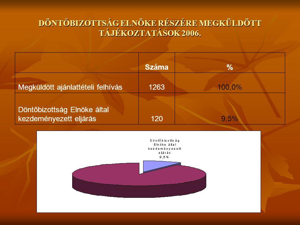 DÖNTŐBIZOTTSÁG ELNÖKE RÉSZÉRE MEGKÜLDÖTT TÁJÉKOZTATÁSOK 2006. Száma% Megküldött ajánlattételi felhívás1263100,0% Döntőbizottság Elnöke által kezdemény