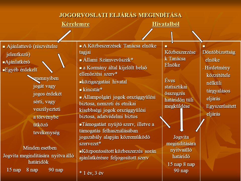 KISZABOTT BÍRSÁG ÖSSZEGÉNEK ALAKULÁSA 1996-2006.