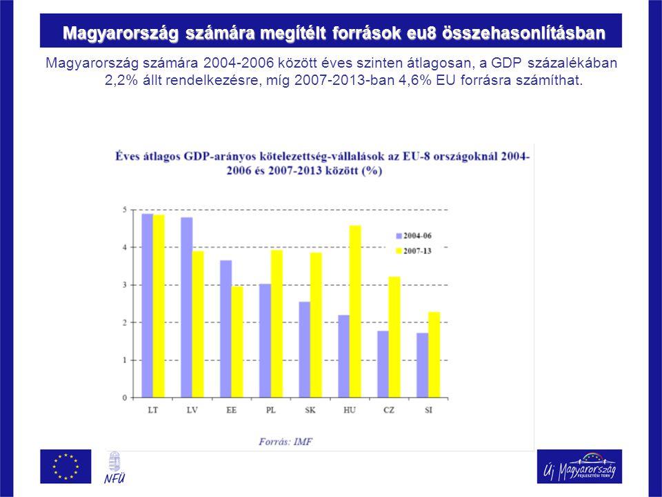 Magyarország számára megítélt források eu8 összehasonlításban Magyarország számára 2004-2006 között éves szinten átlagosan, a GDP százalékában 2,2% állt rendelkezésre, míg 2007-2013-ban 4,6% EU forrásra számíthat.