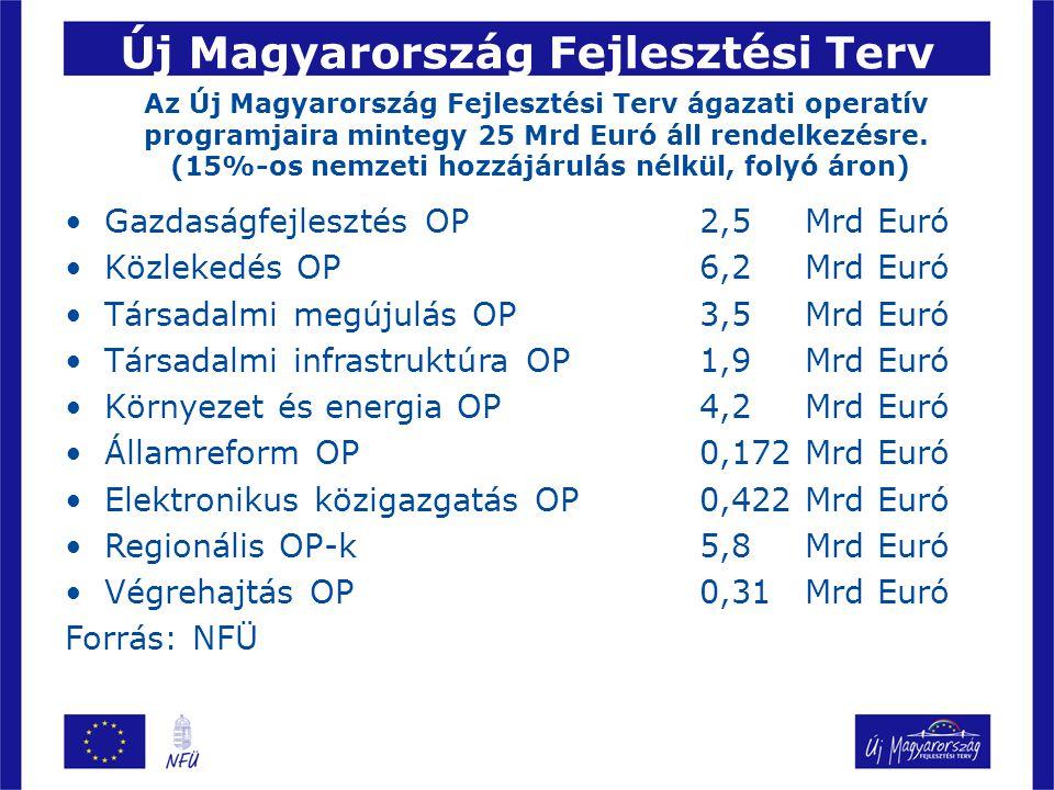 Új Magyarország Fejlesztési Terv Gazdaságfejlesztés OP 2,5Mrd Euró Közlekedés OP6,2Mrd Euró Társadalmi megújulás OP 3,5 Mrd Euró Társadalmi infrastruktúra OP 1,9 Mrd Euró Környezet és energia OP 4,2 Mrd Euró Államreform OP 0,172 Mrd Euró Elektronikus közigazgatás OP 0,422 Mrd Euró Regionális OP-k5,8Mrd Euró Végrehajtás OP 0,31Mrd Euró Forrás: NFÜ Az Új Magyarország Fejlesztési Terv ágazati operatív programjaira mintegy 25 Mrd Euró áll rendelkezésre.