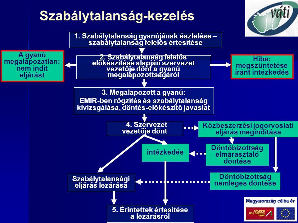 VÁTI szabálytalansági eljárásai - 2004-2006 programok - Projektek 2007 I.