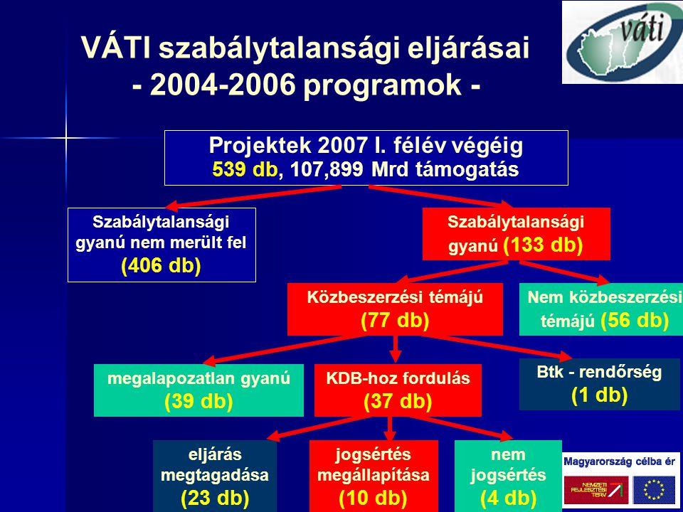 Köszönöm a figyelmet.VÁTI Magyar Regionális Fejlesztési és Urbanisztikai Kht.
