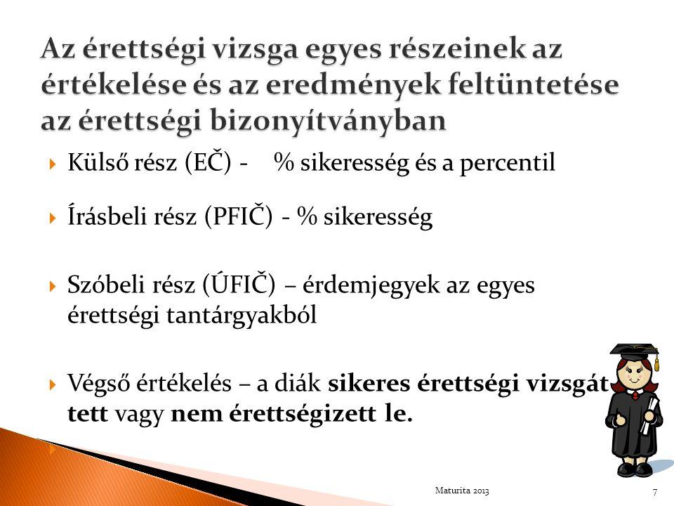  Külső rész (EČ) - % sikeresség és a percentil  Írásbeli rész (PFIČ) - % sikeresség  Szóbeli rész (ÚFIČ) – érdemjegyek az egyes érettségi tantárgya