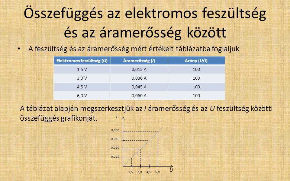 Összefüggés az elektromos feszültség és az áramerősség között A feszültség és az áramerősség mért értékeit táblázatba foglaljuk A táblázat alapján meg