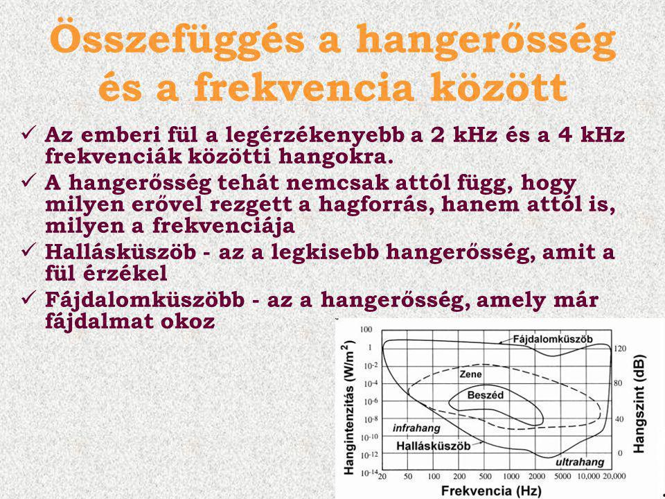 Összefüggés a hangerősség és a frekvencia között Az emberi fül a legérzékenyebb a 2 kHz és a 4 kHz frekvenciák közötti hangokra.