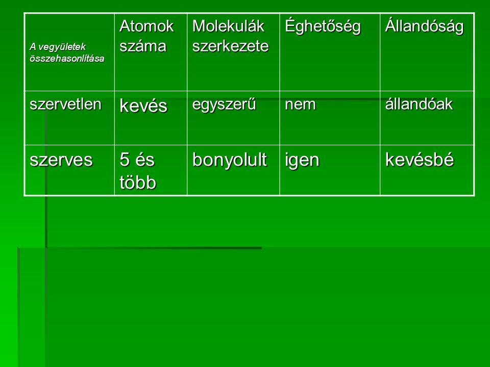 A vegyületek összehasonlítása Atomok száma Molekulák szerkezete ÉghetőségÁllandóság szervetlenkevésegyszerűnemállandóak szerves 5 és több bonyolultigenkevésbé