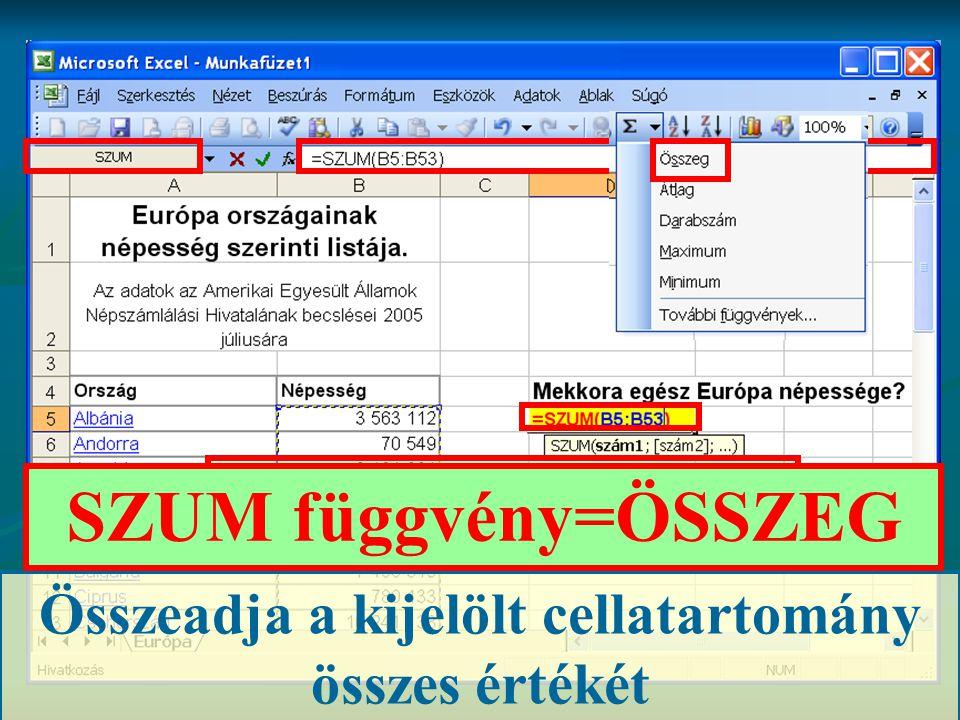 SZUM függvény Összeadja a kijelölt cellatartomány összes értékét SZUM függvény=ÖSSZEG