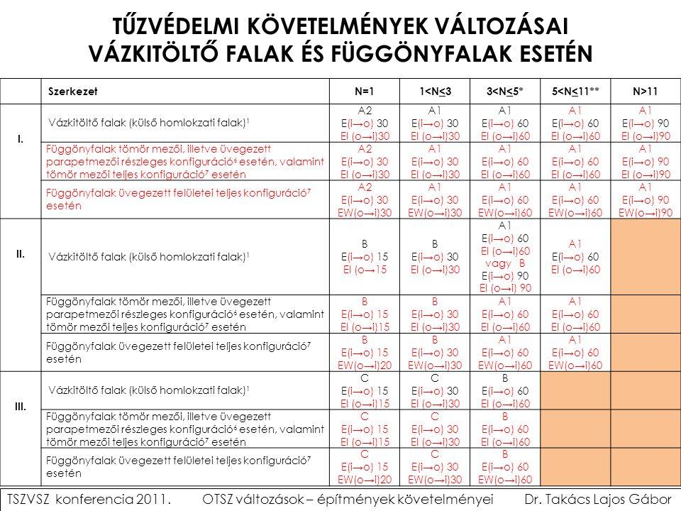 TŰZVÉDELMI KÖVETELMÉNYEK VÁLTOZÁSAI VÁZKITÖLTŐ FALAK ÉS FÜGGÖNYFALAK ESETÉN SzerkezetN=11<N<33<N<5*5<N<11**N>11 I. Vázkitöltő falak (külső homlokzati