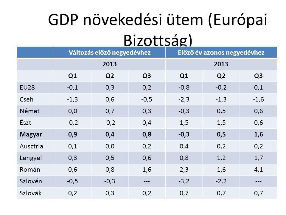 GDP növekedési ütem (Európai Bizottság) Változás előző negyedévhezElőző év azonos negyedévhez 2013 Q1Q2Q3Q1Q2Q3 EU28-0,10,30,2-0,8-0,20,1 Cseh-1,30,6-0,5-2,3-1,3-1,6 Német0,00,70,3-0,30,50,6 Észt-0,2 0,41,5 0,6 Magyar0,90,40,8-0,30,51,6 Ausztria0,10,00,20,40,2 Lengyel0,30,50,60,81,21,7 Román0,60,81,62,31,64,1 Szlovén-0,5-0,3----3,2-2,2--- Szlovák0,20,30,20,7