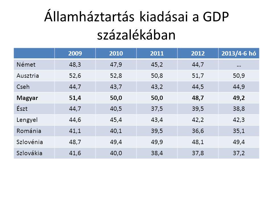 Államháztartás kiadásai a GDP százalékában 20092010201120122013/4-6 hó Német48,347,945,244,7… Ausztria52,652,850,851,750,9 Cseh44,743,743,244,544,9 Ma