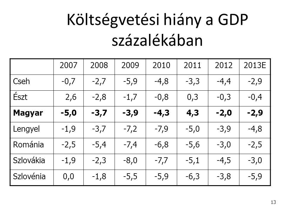 13 Költségvetési hiány a GDP százalékában 2007200820092010201120122013E Cseh-0,7-2,7-5,9-4,8-3,3-4,4-2,9 Észt 2,6-2,8-1,7-0,80,3-0,3-0,4 Magyar-5,0-3,7-3,9-4,34,3-2,0-2,9 Lengyel-1,9-3,7-7,2-7,9-5,0-3,9-4,8 Románia-2,5-5,4-7,4-6,8-5,6-3,0-2,5 Szlovákia-1,9-2,3-8,0-7,7-5,1-4,5-3,0 Szlovénia0,0-1,8-5,5-5,9-6,3-3,8-5,9