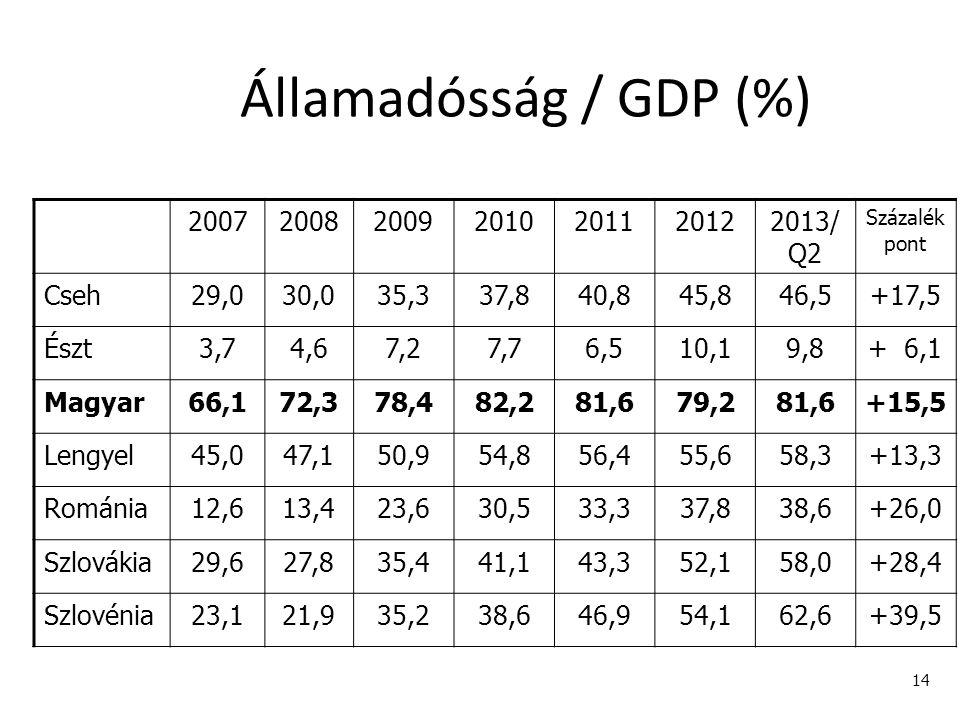 14 Államadósság / GDP (%) 2007200820092010201120122013/ Q2 Százalék pont Cseh29,030,035,337,840,845,846,5+17,5 Észt3,74,67,27,76,510,19,8+ 6,1 Magyar6