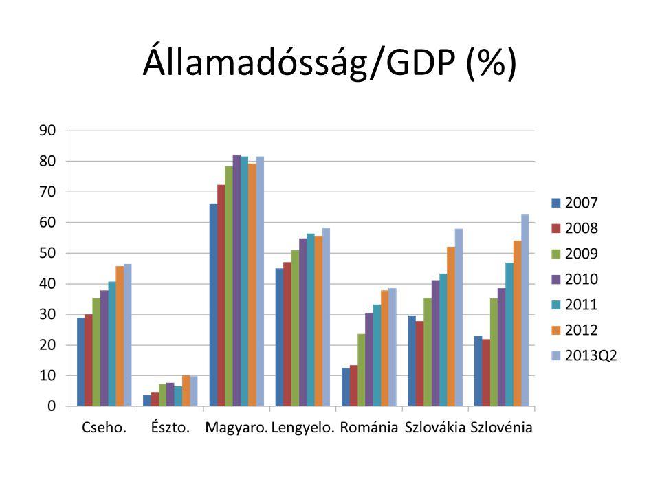 Államadósság/GDP (%)