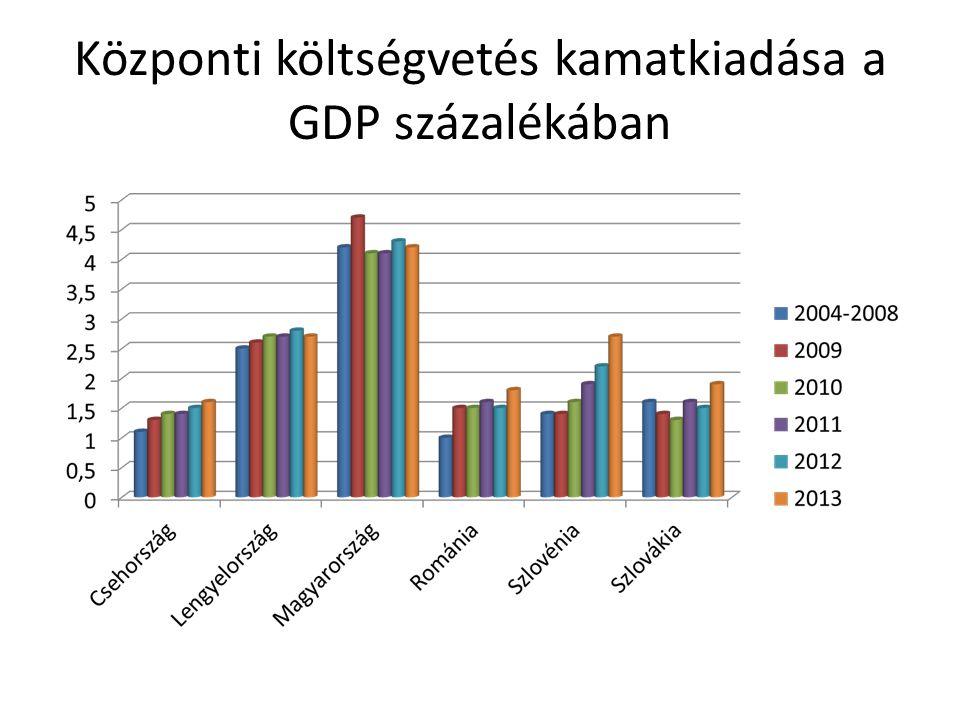 Központi költségvetés kamatkiadása a GDP százalékában