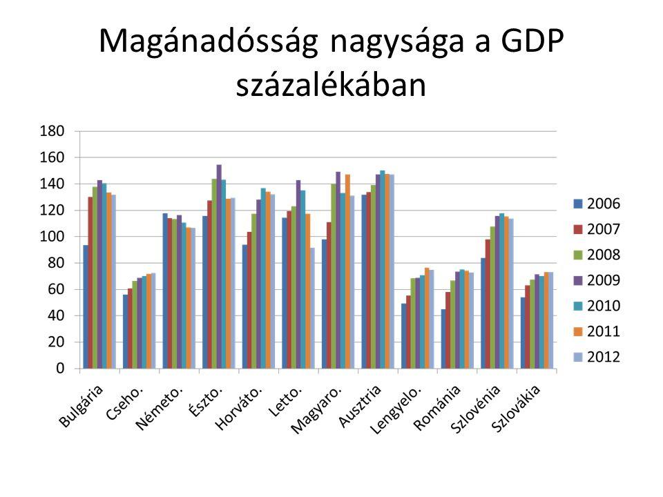 Magánadósság nagysága a GDP százalékában