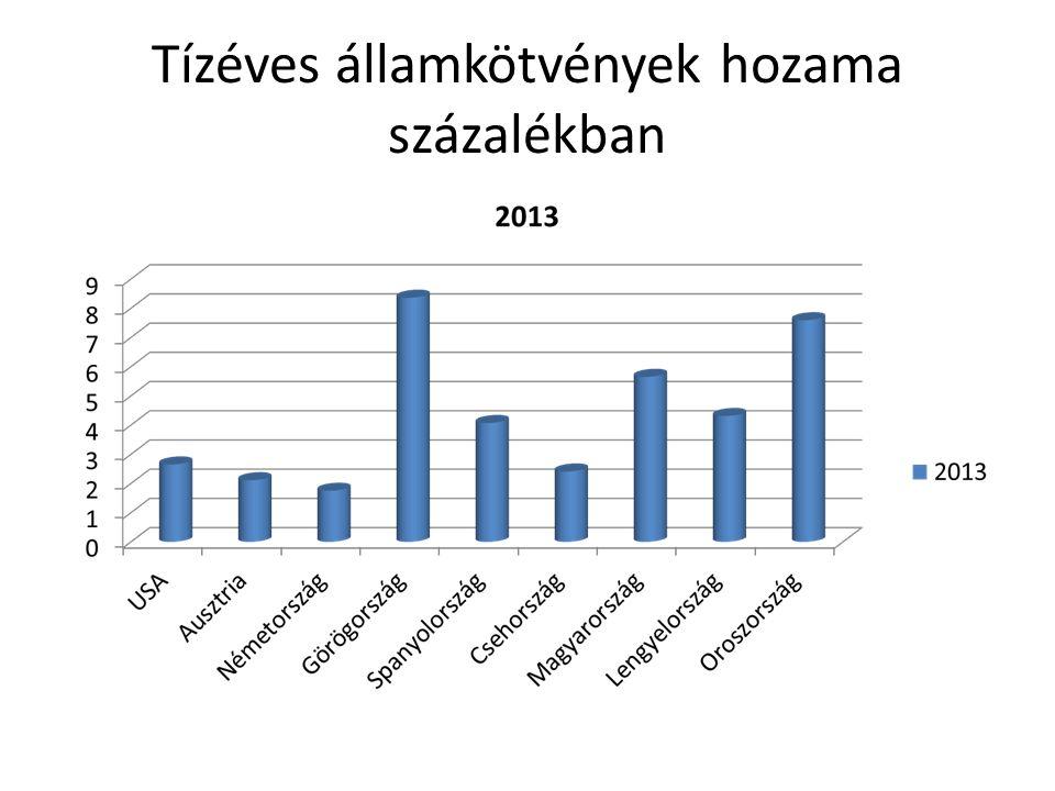 Tízéves államkötvények hozama százalékban