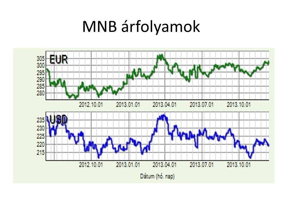 MNB árfolyamok