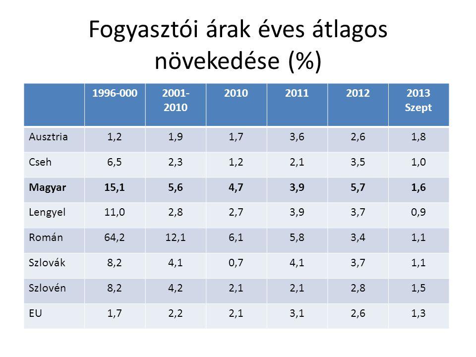Fogyasztói árak éves átlagos növekedése (%) 1996-0002001- 2010 2010201120122013 Szept Ausztria1,21,91,73,62,61,8 Cseh6,52,31,22,13,51,0 Magyar15,15,64,73,95,71,6 Lengyel11,02,82,73,93,70,9 Román64,212,16,15,83,41,1 Szlovák8,24,10,74,13,71,1 Szlovén8,24,22,1 2,81,5 EU1,72,22,13,12,61,3