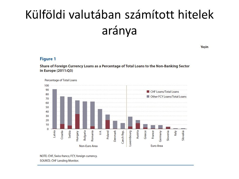 Külföldi valutában számított hitelek aránya