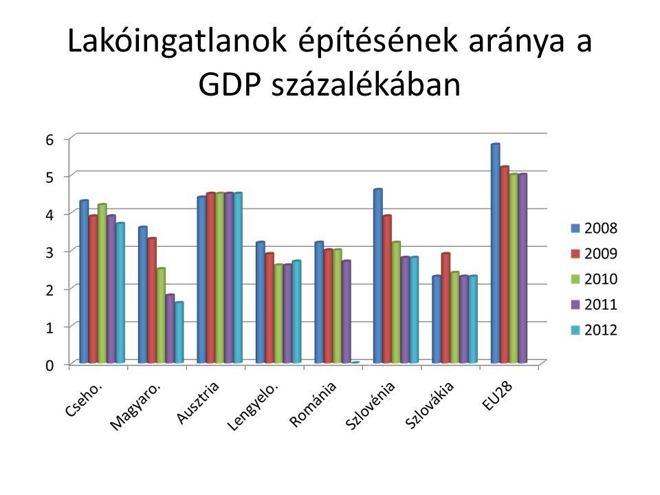 Lakóingatlanok építésének aránya a GDP százalékában