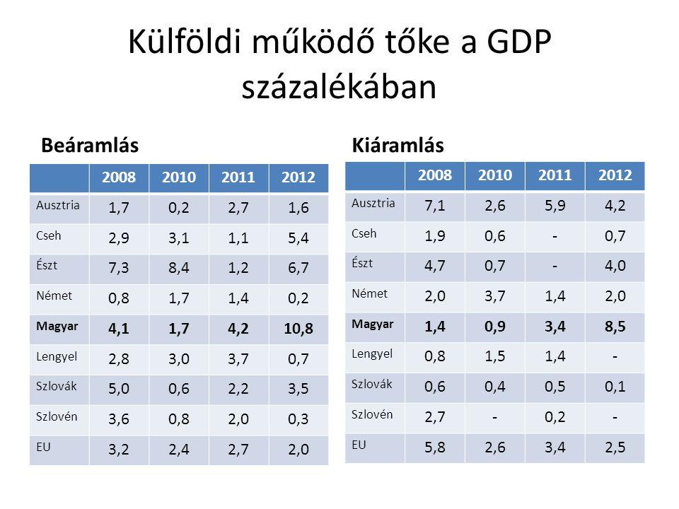 Külföldi működő tőke a GDP százalékában Beáramlás 2008201020112012 Ausztria 1,70,22,71,6 Cseh 2,93,11,15,4 Észt 7,38,41,26,7 Német 0,81,71,40,2 Magyar
