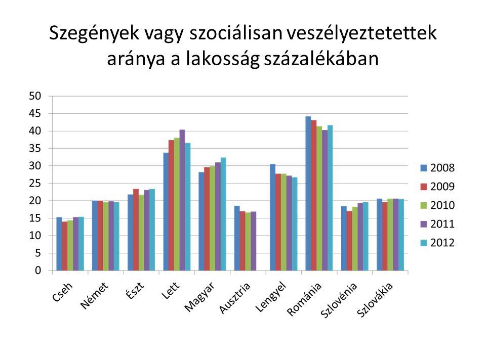 Szegények vagy szociálisan veszélyeztetettek aránya a lakosság százalékában