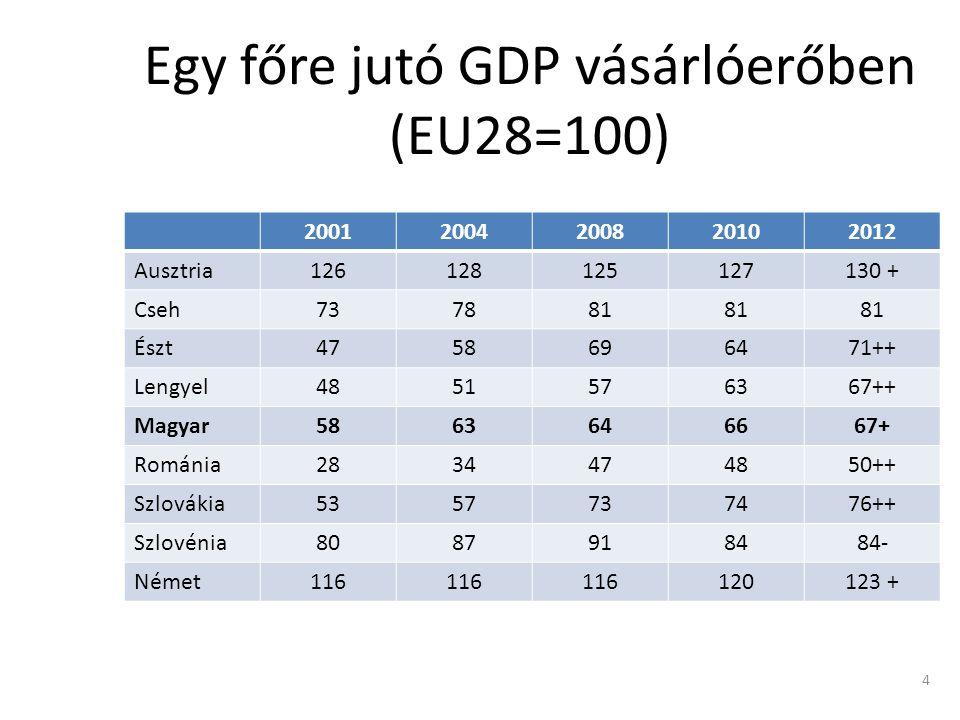 Egy főre jutó GDP vásárlóerőben (EU28=100) 20012004200820102012 Ausztria126128125127130 + Cseh737881 Észt4758696471++ Lengyel4851576367++ Magyar5863646667+ Románia2834474850++ Szlovákia5357737476++ Szlovénia8087918484- Német116 120123 + 4