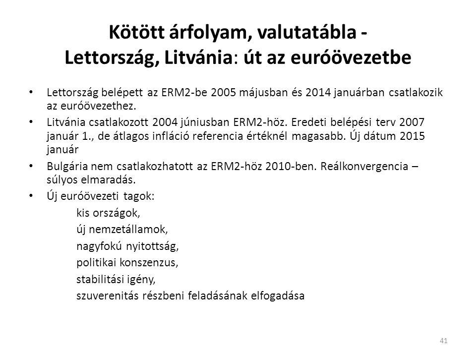 Kötött árfolyam, valutatábla - Lettország, Litvánia: út az euróövezetbe Lettország belépett az ERM2-be 2005 májusban és 2014 januárban csatlakozik az euróövezethez.